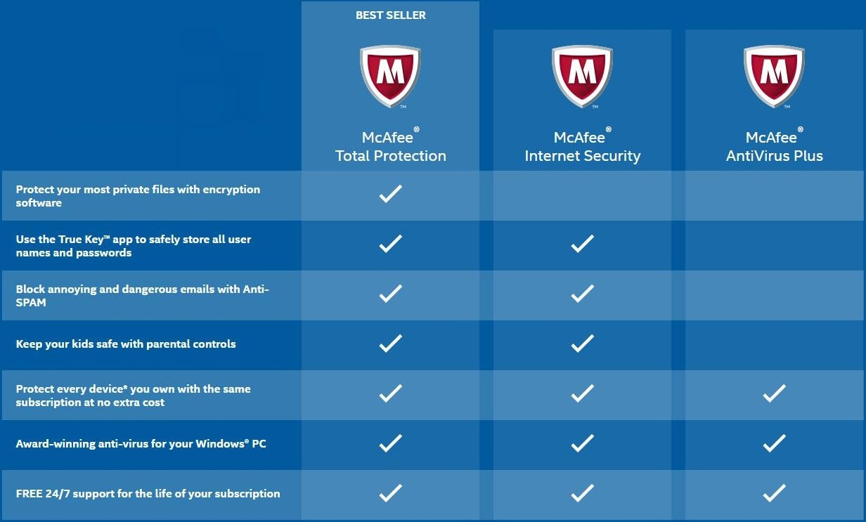 McAfee Live Safe 2020-1Year 1user Unlimited devices Activation ...